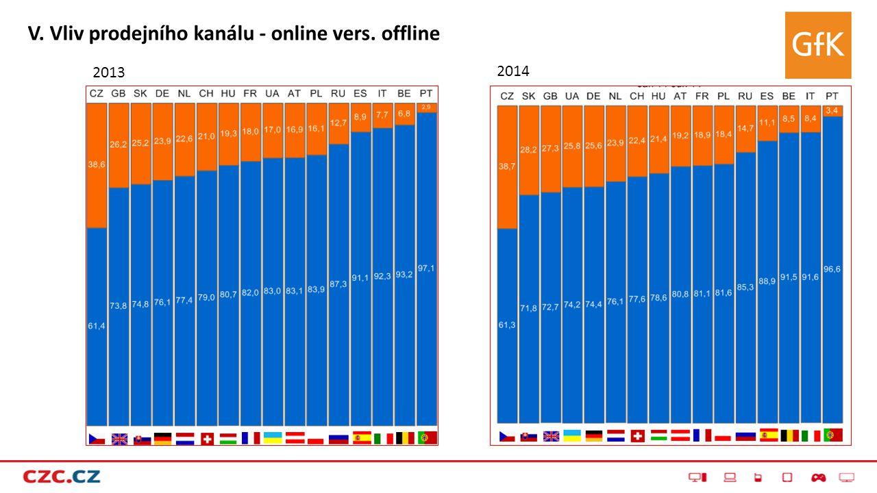 V. Vliv prodejního kanálu - online vers. offline 2013 2014