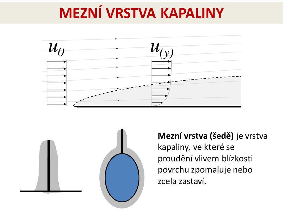 Mezní vrstva (šedě) je vrstva kapaliny, ve které se proudění vlivem blízkosti povrchu zpomaluje nebo zcela zastaví. MEZNÍ VRSTVA KAPALINY