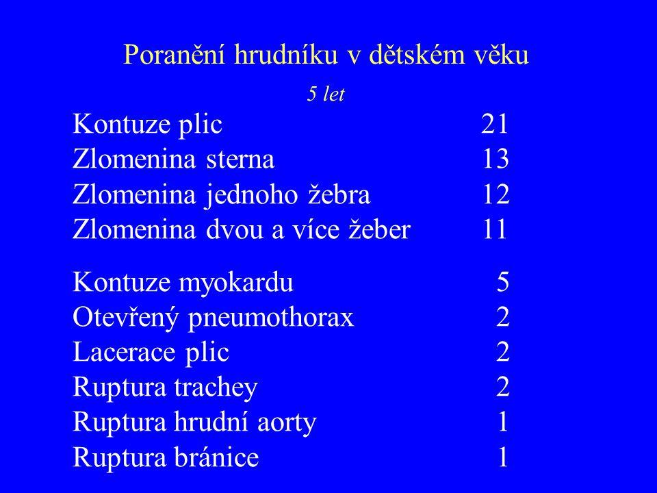 5 let Kontuze plic 21 Zlomenina sterna 13 Zlomenina jednoho žebra 12 Zlomenina dvou a více žeber 11 Kontuze myokardu 5 Otevřený pneumothorax 2 Lacerac