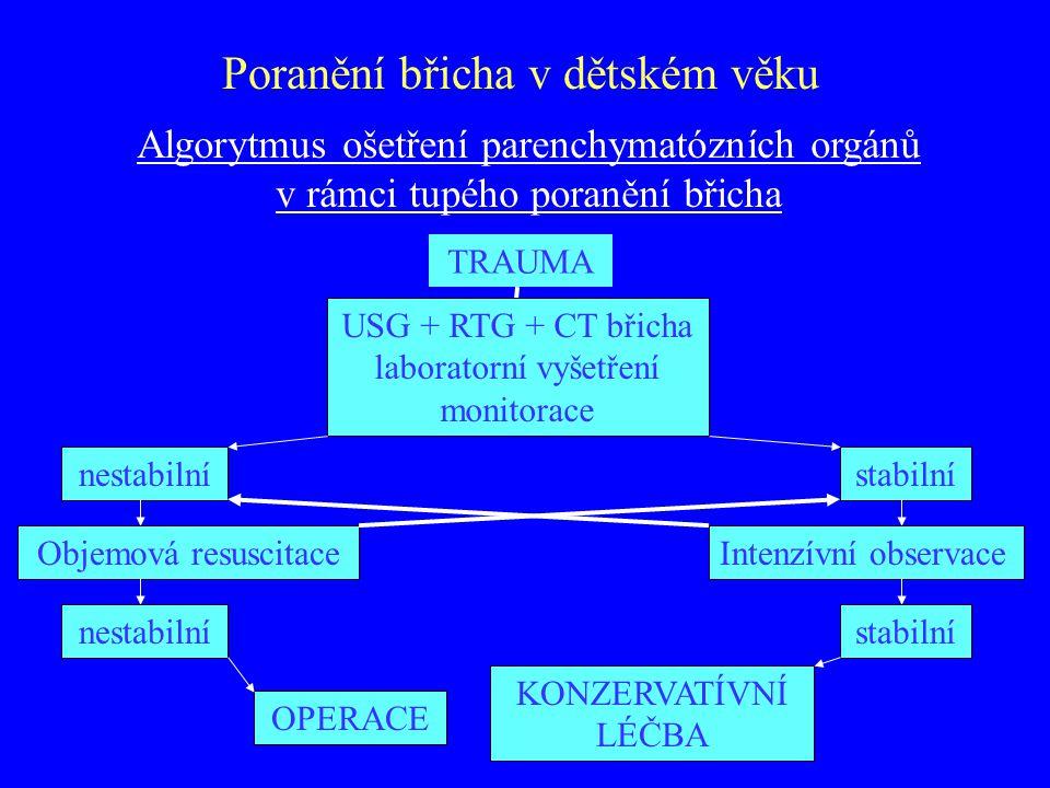 Algorytmus ošetření parenchymatózních orgánů v rámci tupého poranění břicha TRAUMA nestabilnístabilní USG + RTG + CT břicha laboratorní vyšetření moni