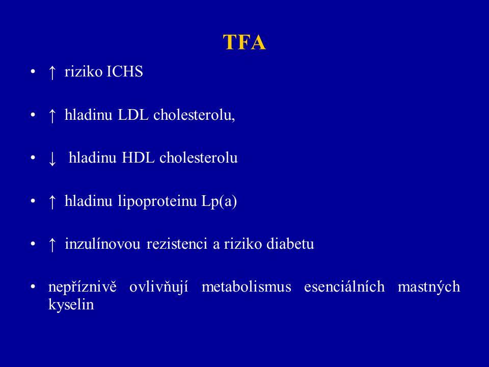 TFA ↑ riziko ICHS ↑ hladinu LDL cholesterolu, ↓ hladinu HDL cholesterolu ↑ hladinu lipoproteinu Lp(a) ↑ inzulínovou rezistenci a riziko diabetu nepříz