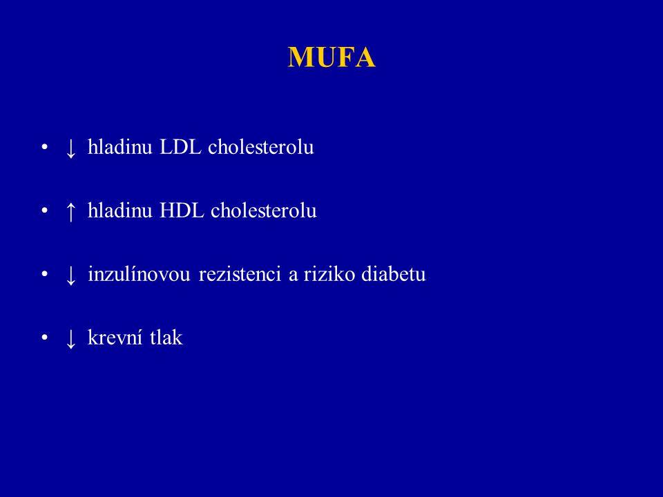 MUFA ↓ hladinu LDL cholesterolu ↑ hladinu HDL cholesterolu ↓ inzulínovou rezistenci a riziko diabetu ↓ krevní tlak