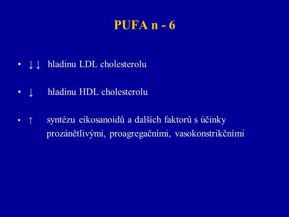 PUFA n - 6 ↓ ↓ hladinu LDL cholesterolu ↓ hladinu HDL cholesterolu ↑ syntézu eikosanoidů a dalších faktorů s účinky prozánětlivými, proagregačními, va