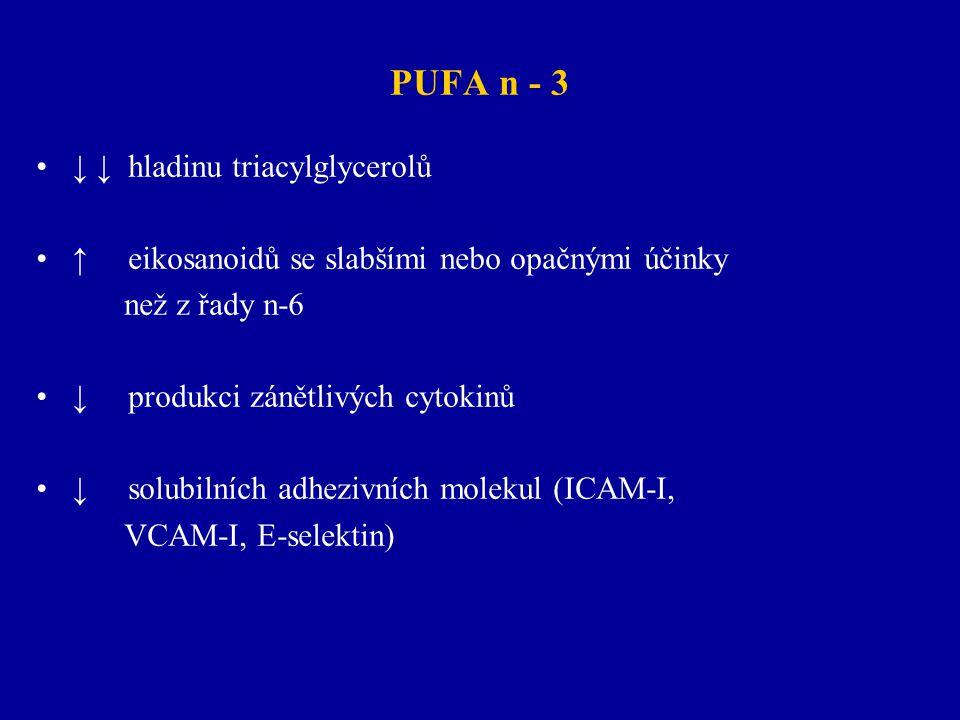 PUFA n - 3 ↓ ↓ hladinu triacylglycerolů ↑ eikosanoidů se slabšími nebo opačnými účinky než z řady n-6 ↓ produkci zánětlivých cytokinů ↓ solubilních ad