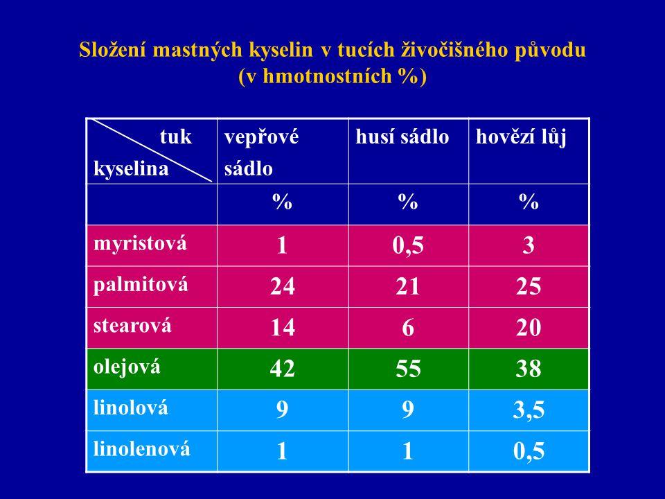 Složení mastných kyselin v tucích živočišného původu (v hmotnostních %) tuk kyselina vepřové sádlo husí sádlohovězí lůj %% myristová 10,53 palmitová 2