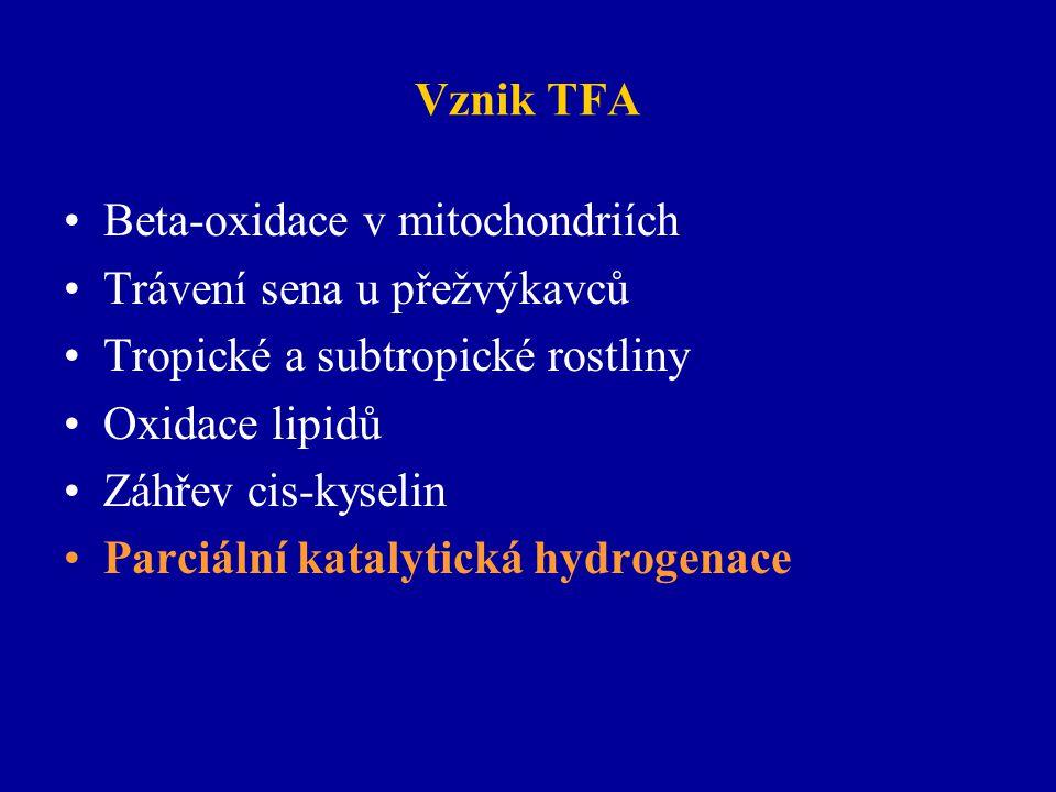 Vznik TFA Beta-oxidace v mitochondriích Trávení sena u přežvýkavců Tropické a subtropické rostliny Oxidace lipidů Záhřev cis-kyselin Parciální katalyt