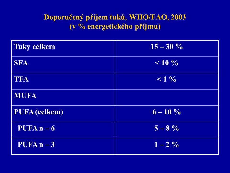 Doporučený příjem tuků, WHO/FAO, 2003 (v % energetického příjmu) Tuky celkem15 – 30 % SFA< 10 % TFA< 1 % MUFA PUFA (celkem)6 – 10 % PUFA n – 65 – 8 %