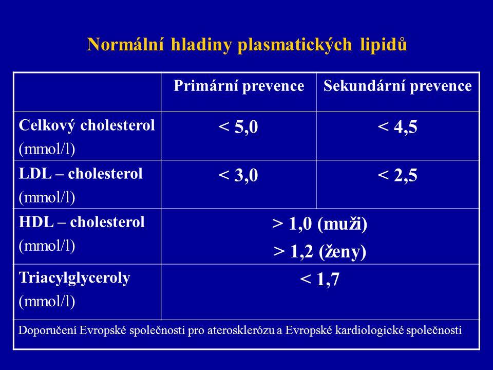 Normální hladiny plasmatických lipidů Primární prevenceSekundární prevence Celkový cholesterol (mmol/l) < 5,0< 4,5 LDL – cholesterol (mmol/l) < 3,0< 2