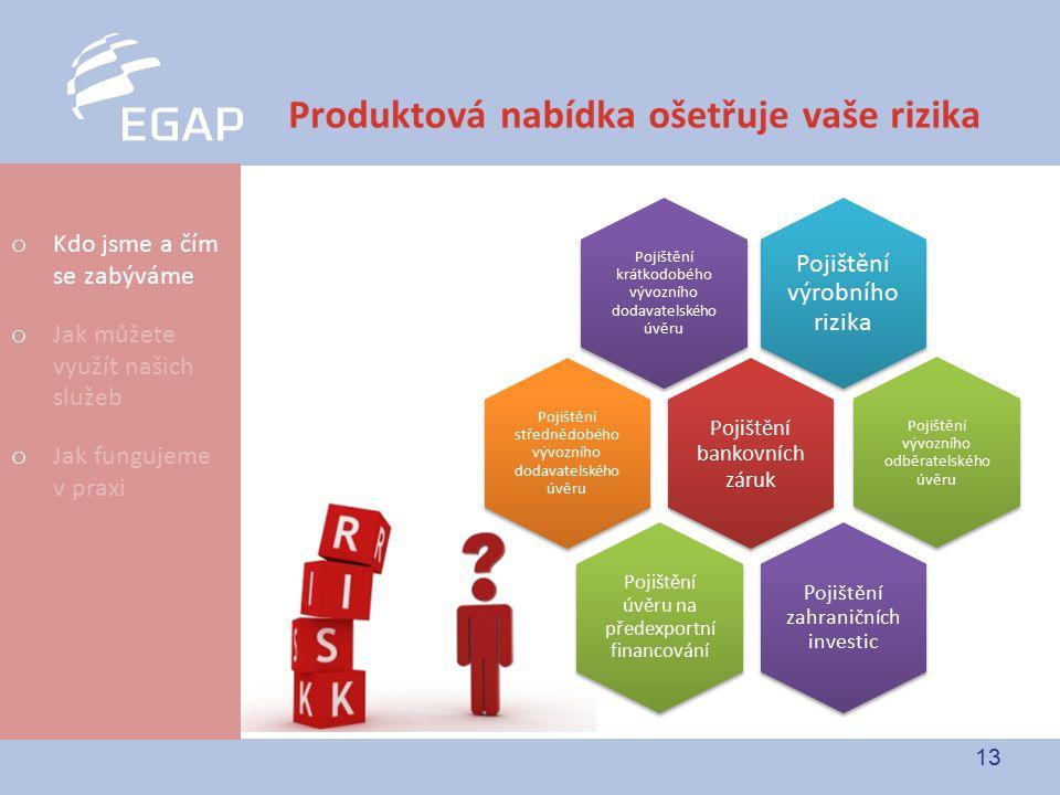 13 Pojištění úvěru na předexportní financování Pojištění krátkodobého vývozního dodavatelského úvěru Pojištění výrobního rizika Pojištění střednědobéh