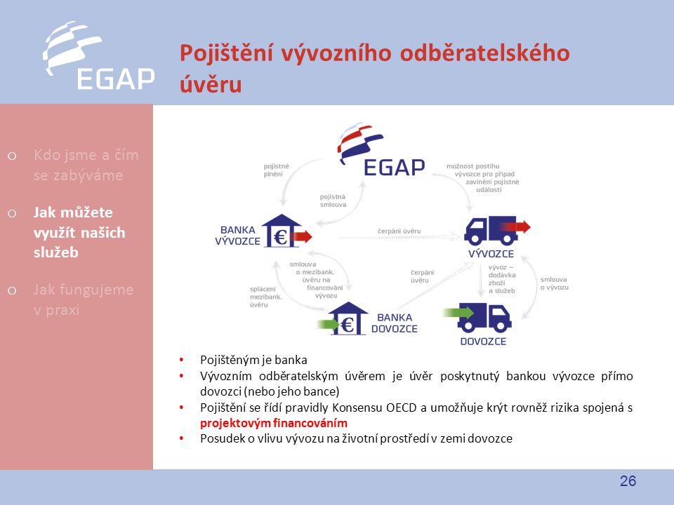 26 Pojištění vývozního odběratelského úvěru Pojištěným je banka Vývozním odběratelským úvěrem je úvěr poskytnutý bankou vývozce přímo dovozci (nebo je