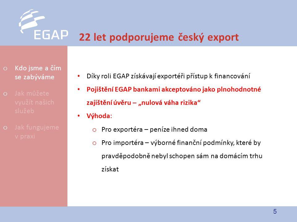 """5 22 let podporujeme český export o Kdo jsme a čím se zabýváme o Jak můžete využít našich služeb o Jak fungujeme v praxi Díky roli EGAP získávají exportéři přístup k financování Pojištění EGAP bankami akceptováno jako plnohodnotné zajištění úvěru – """"nulová váha rizika Výhoda: o Pro exportéra – peníze ihned doma o Pro importéra – výborné finanční podmínky, které by pravděpodobně nebyl schopen sám na domácím trhu získat"""