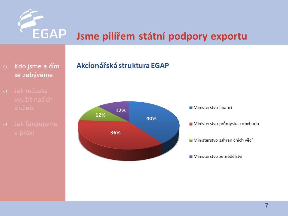7 Jsme pilířem státní podpory exportu Akcionářská struktura EGAP o Kdo jsme a čím se zabýváme o Jak můžete využít našich služeb o Jak fungujeme v prax