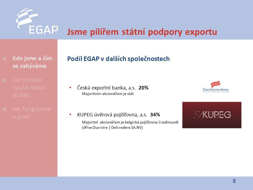 8 Jsme pilířem státní podpory exportu Podíl EGAP v dalších společnostech Česká exportní banka, a.s. 20% Majoritním akcionářem je stát KUPEG úvěrová po