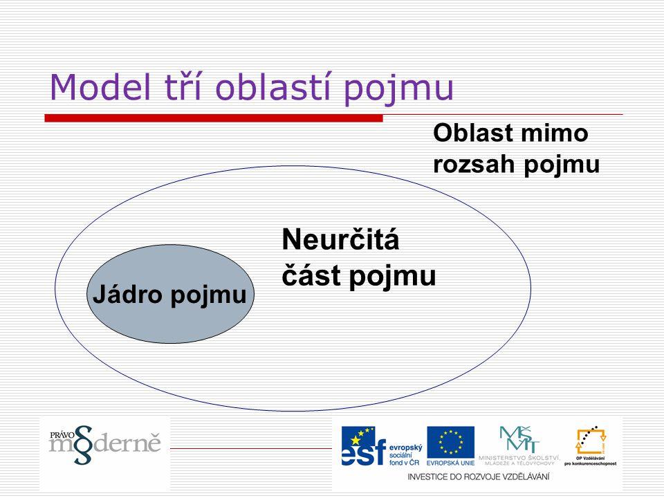 Model tří oblastí pojmu Jádro pojmu Neurčitá část pojmu Oblast mimo rozsah pojmu