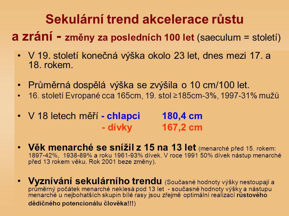Sekulární trend akcelerace růstu a zrání - změny za posledních 100 let (saeculum = století) V 19. století konečná výška okolo 23 let, dnes mezi 17. a