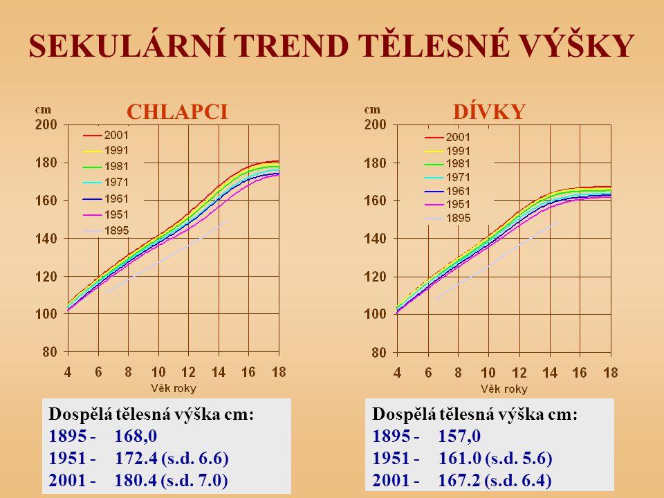 SEKULÁRNÍ TREND TĚLESNÉ VÝŠKY CHLAPCIDÍVKY Dospělá tělesná výška cm: 1895 - 168,0 1951 -172.4 (s.d. 6.6) 2001 - 180.4 (s.d. 7.0) Dospělá tělesná výška