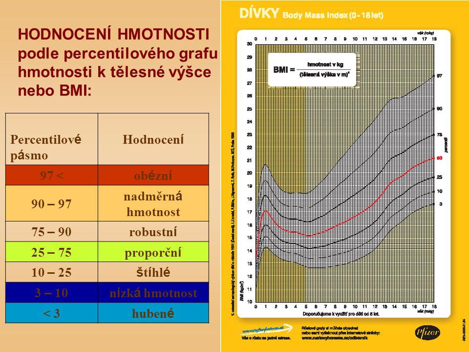 HODNOCENÍ HMOTNOSTI podle percentilového grafu hmotnosti k tělesné výšce nebo BMI: Percentilov é p á smo Hodnocen í 97 < ob é zn í 90 – 97 nadměrn á h