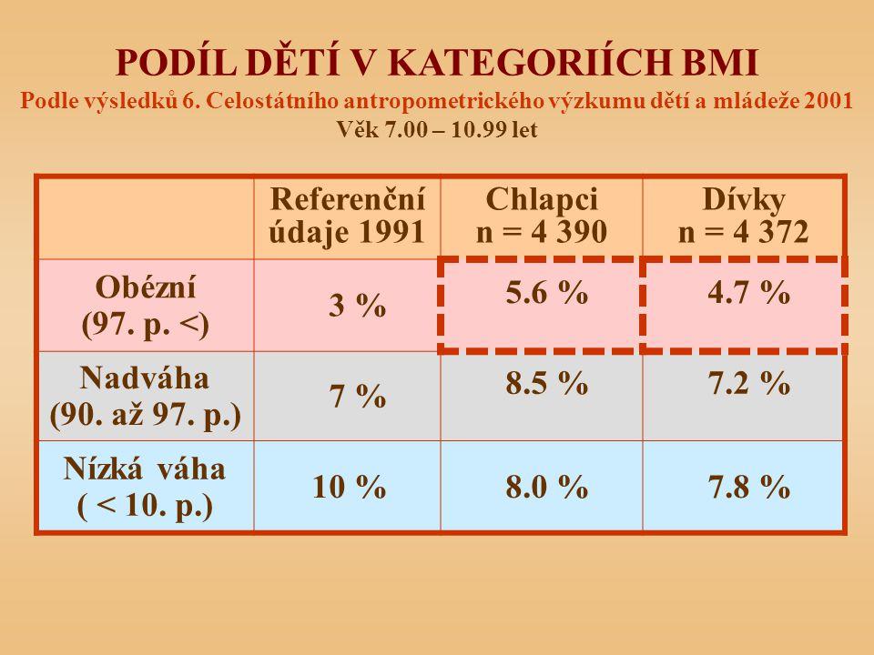 PODÍL DĚTÍ V KATEGORIÍCH BMI Podle výsledků 6. Celostátního antropometrického výzkumu dětí a mládeže 2001 Věk 7.00 – 10.99 let Referenční údaje 1991 C
