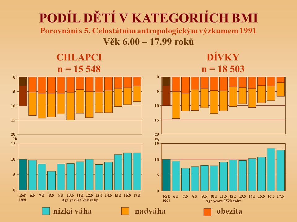 nízká váha nadváha obezita PODÍL DĚTÍ V KATEGORIÍCH BMI Porovnání s 5. Celostátním antropologickým výzkumem 1991 Věk 6.00 – 17.99 roků CHLAPCI n = 15