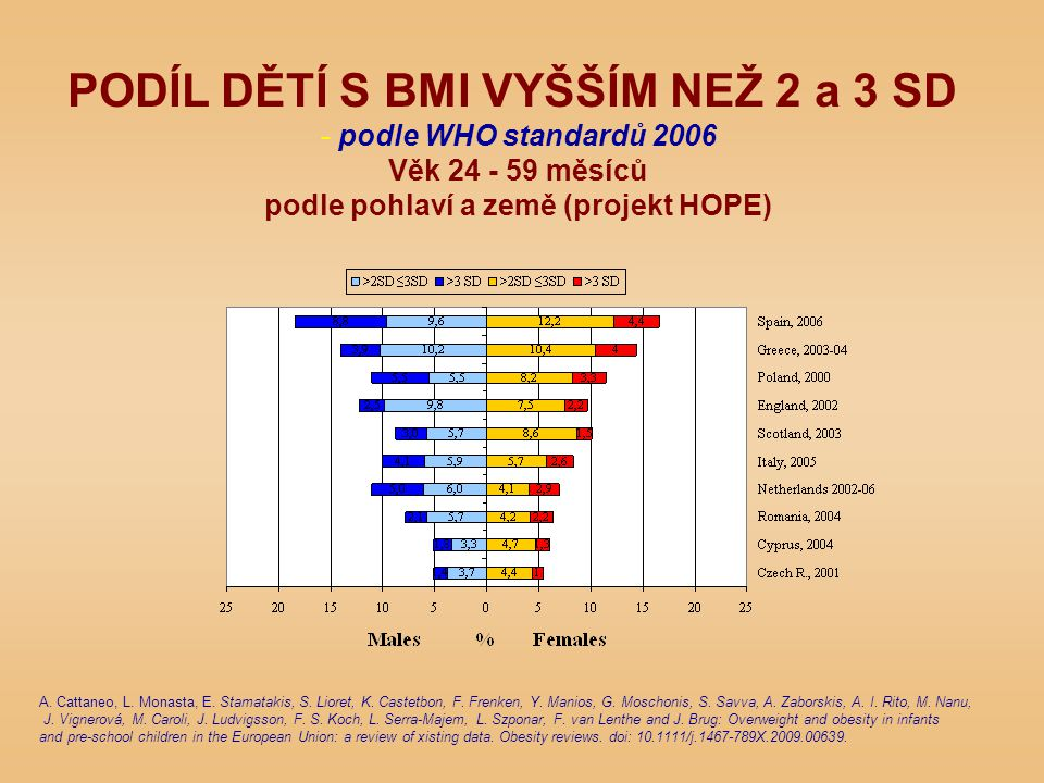 PODÍL DĚTÍ S BMI VYŠŠÍM NEŽ 2 a 3 SD - podle WHO standardů 2006 Věk 24 - 59 měsíců podle pohlaví a země (projekt HOPE) A. Cattaneo, L. Monasta, E. Sta