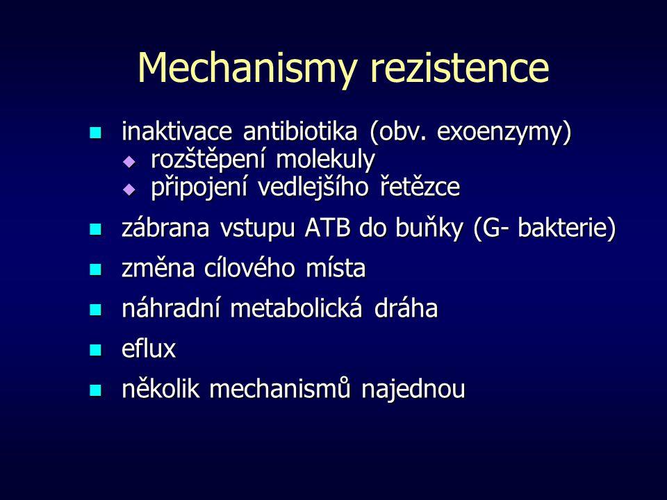 Mechanismy rezistence inaktivace antibiotika (obv. exoenzymy) inaktivace antibiotika (obv. exoenzymy)  rozštěpení molekuly  připojení vedlejšího řet