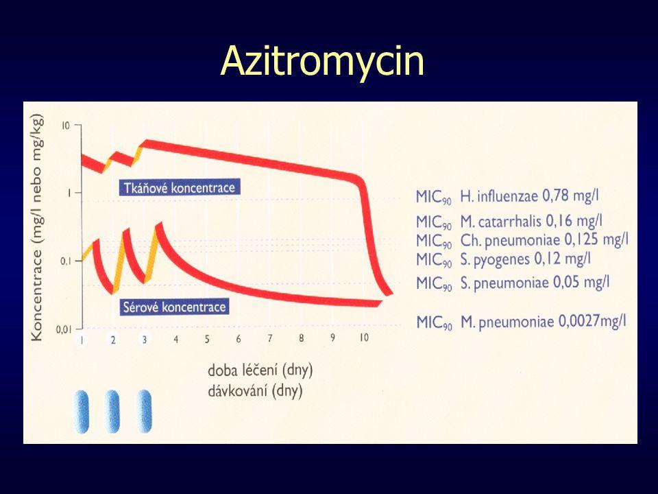 Azitromycin