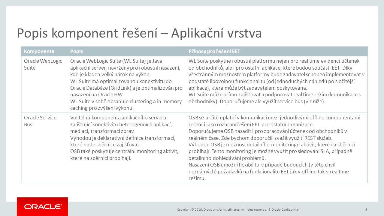 Copyright © 2015, Oracle and/or its affiliates. All rights reserved. | Popis komponent řešení – Aplikační vrstva Oracle Confidential9 KomponentaPopisP