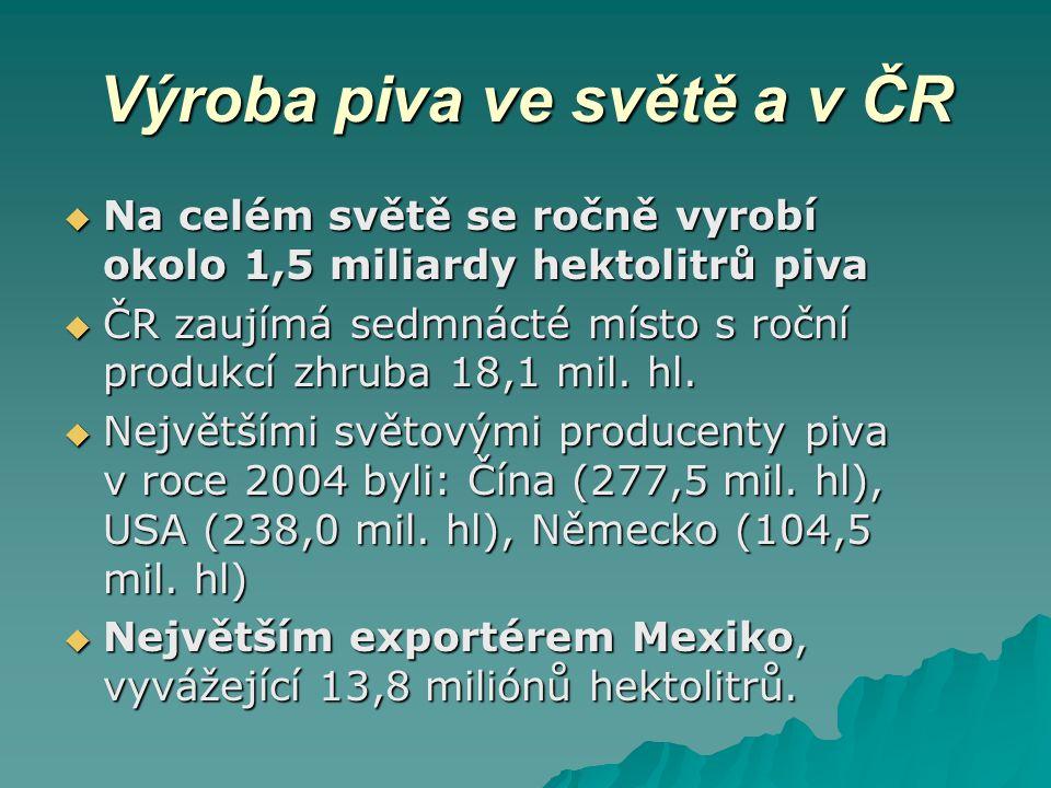 Výroba piva ve světě a v ČR  Na celém světě se ročně vyrobí okolo 1,5 miliardy hektolitrů piva  ČR zaujímá sedmnácté místo s roční produkcí zhruba 1