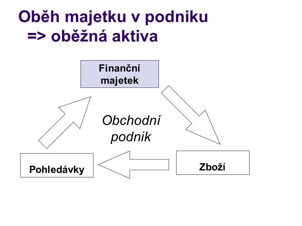 Oběh majetku v podniku => oběžná aktiva Finanční majetek Zboží Pohledávky Obchodní podnik