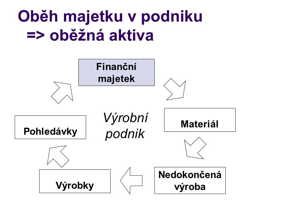 Oběh majetku v podniku => oběžná aktiva Finanční majetek Materiál Nedokončená výroba Výrobky Pohledávky Výrobní podnik