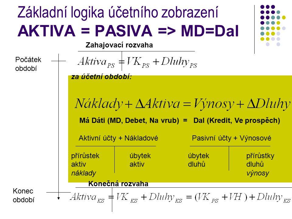 za účetní období: Má Dáti (MD, Debet, Na vrub) = Dal (Kredit, Ve prospěch) Aktivní účty + Nákladové Pasivní účty + Výnosové přírůstekúbytekúbytek přírůstky aktivaktivdluhůdluhů nákladyvýnosy Základní logika účetního zobrazení AKTIVA = PASIVA => MD=Dal Počátek období Konec období Konečná rozvaha Zahajovací rozvaha