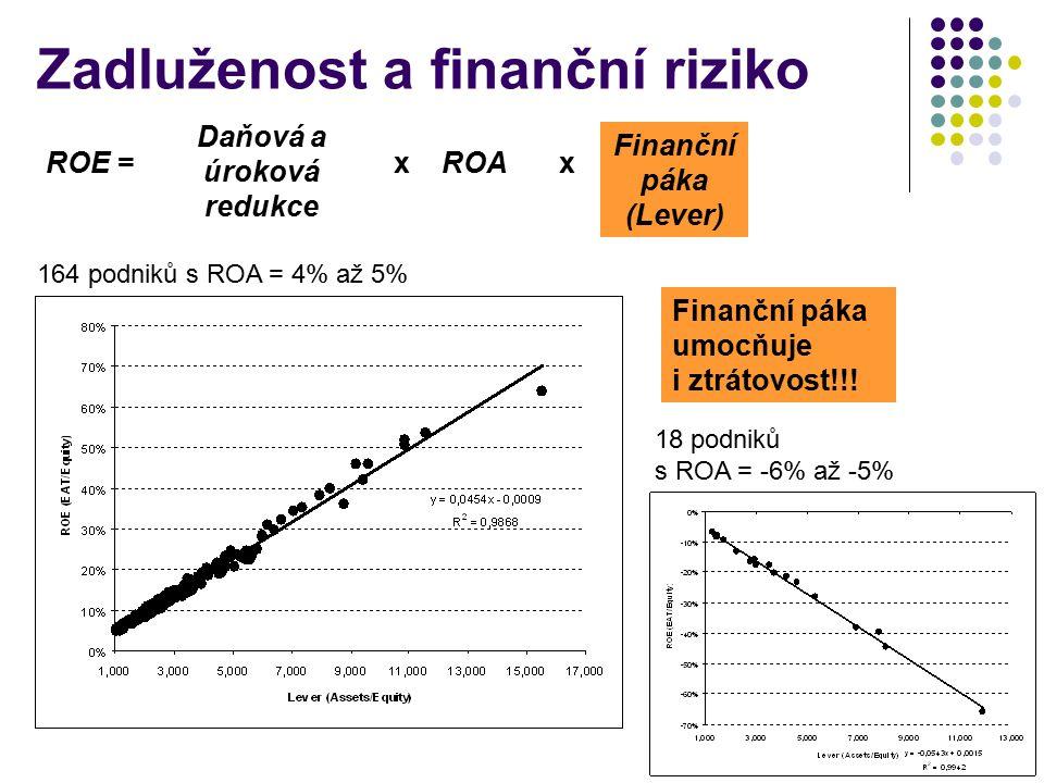 Zadluženost a finanční riziko ROE = Daňová a úroková redukce ROA Finanční páka (Lever) xx 164 podniků s ROA = 4% až 5% 18 podniků s ROA = -6% až -5% Finanční páka umocňuje i ztrátovost!!!