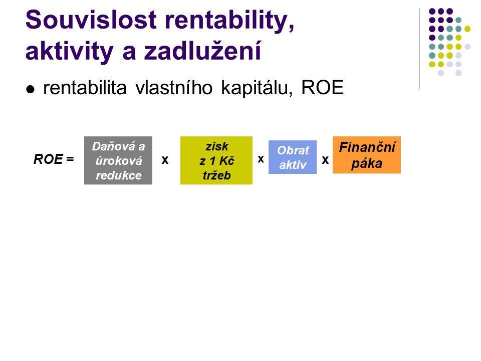 rentabilita vlastního kapitálu, ROE Souvislost rentability, aktivity a zadlužení ROE = Daňová a úroková redukce Finanční páka xx zisk z 1 Kč tržeb Obrat aktiv x