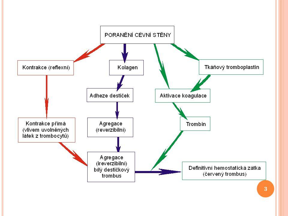 PROTIDESTIČKOVÉ LÉKY kyselina acetylsalicylová – Aspirin, Acylpyrin MÚ: inaktivuje irreversibilně cyklooxygenázu - 30-100 mg působí antiagregačně (v průměru 7dní), - 0,5-0,6 g má účinek antipyretický - 0,5-1 g analgetický (tj.