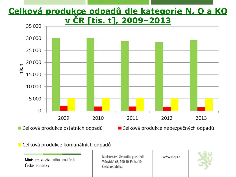 Celková produkce odpadů dle kategorie N, O a KO v ČR [tis. t], 2009–2013