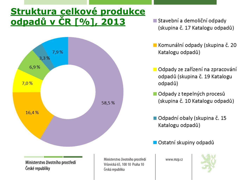 Struktura celkové produkce odpadů v ČR [%], 2013