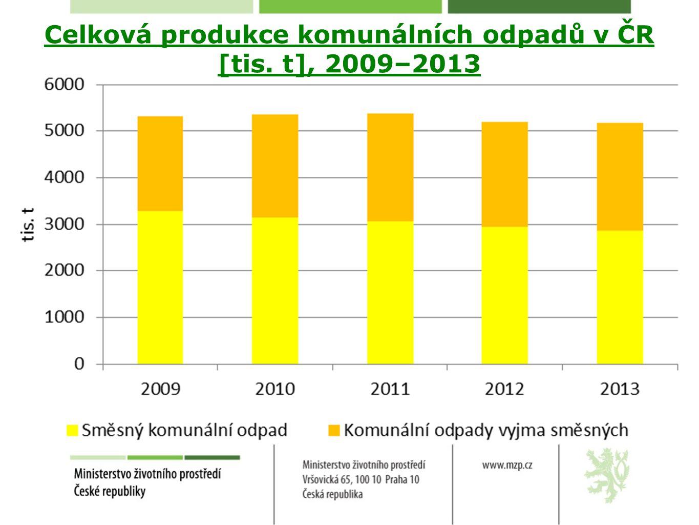 Celková produkce komunálních odpadů v ČR [tis. t], 2009–2013