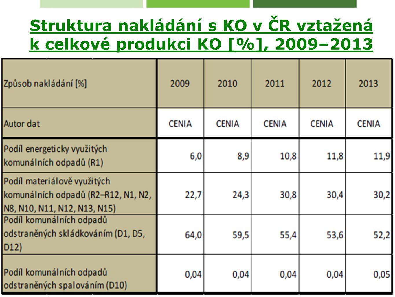 Struktura nakládání s KO v ČR vztažená k celkové produkci KO [%], 2009–2013