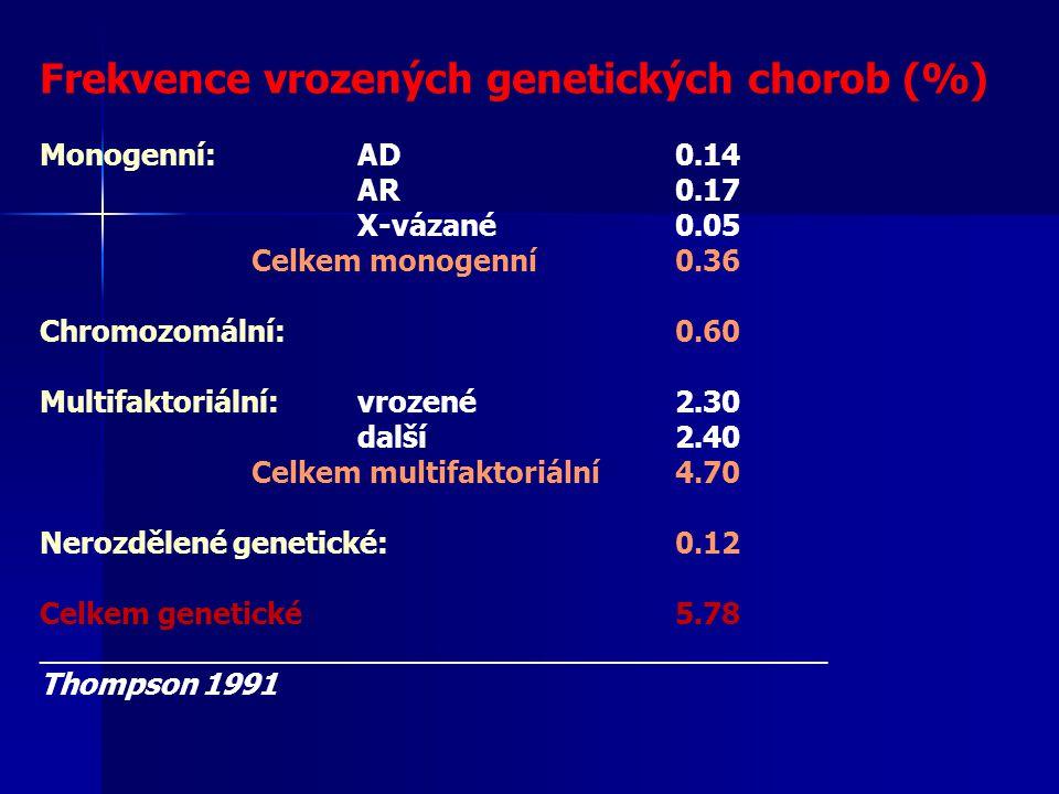 Frekvence vrozených genetických chorob (%) Monogenní:AD0.14 AR0.17 X-vázané0.05 Celkem monogenní0.36 Chromozomální:0.60 Multifaktoriální:vrozené2.30 d