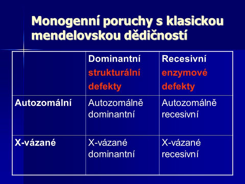 Monogenní poruchy s klasickou mendelovskou dědičností Dominantní strukturální defekty Recesivní enzymové defekty AutozomálníAutozomálně dominantní Aut