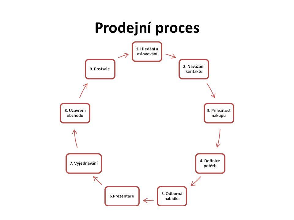 Prodejní proces