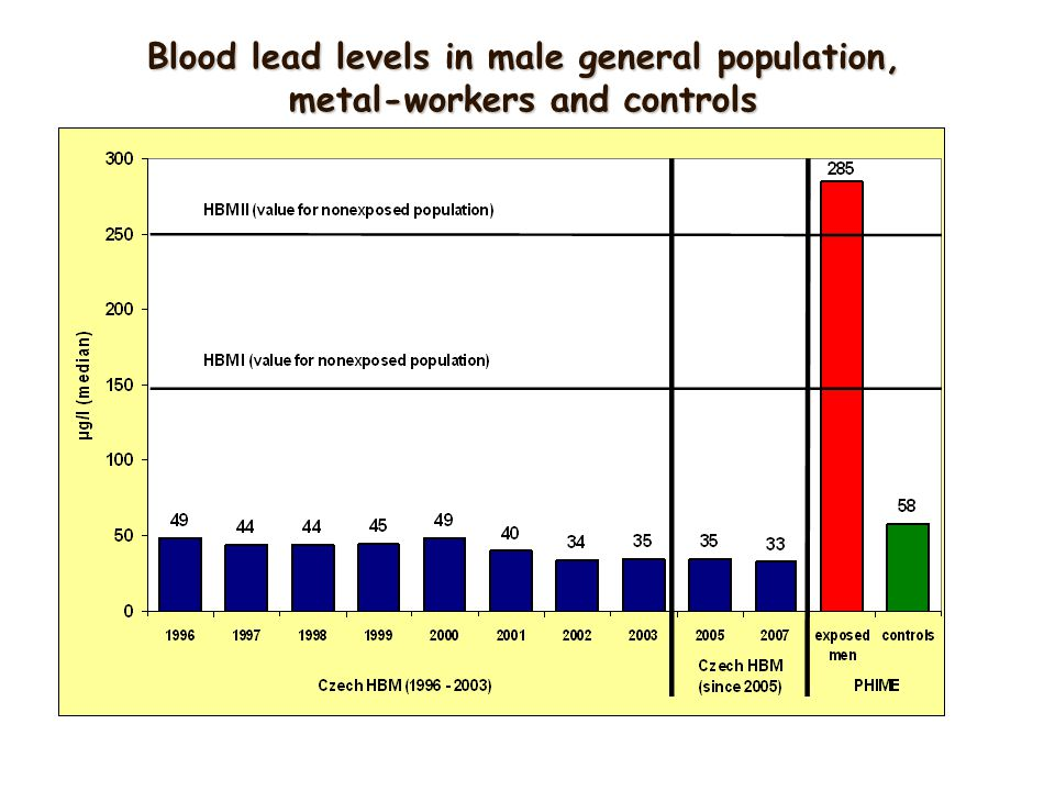 Blood lead levels in male general population, metal-workers and controls