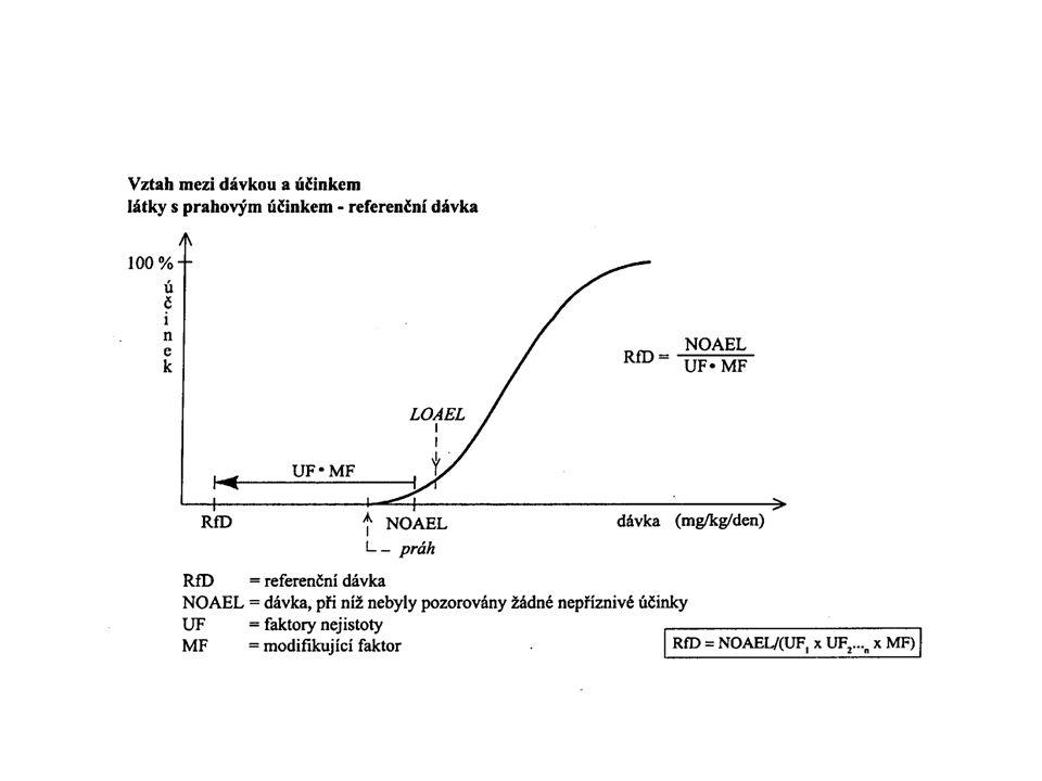 Identifikace nebezpečnosti Nekarcinogenní účinky -Existence prahových koncentrací či dávek.