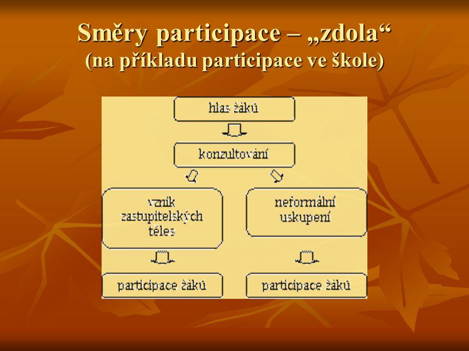 Formy participace Vysvětlete základní znaky těchto forem participace: reprezentativní reprezentativní otevřená otevřená příležitostná příležitostná každodenní každodenní na projektu na projektu
