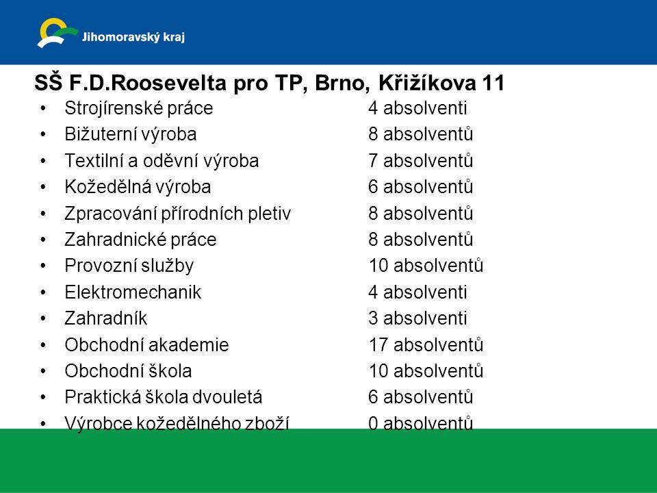 SŠ F.D.Roosevelta pro TP, Brno, Křižíkova 11 Strojírenské práce4 absolventi Bižuterní výroba8 absolventů Textilní a oděvní výroba7 absolventů Kožeděln
