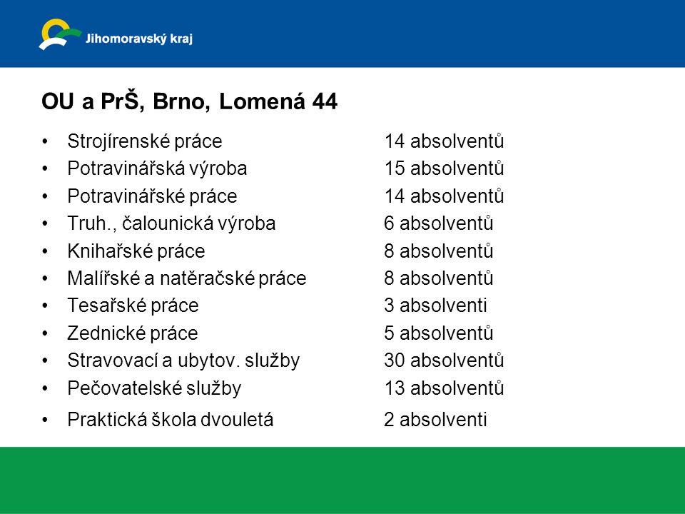 OU a PrŠ, Brno, Lomená 44 Strojírenské práce14 absolventů Potravinářská výroba15 absolventů Potravinářské práce14 absolventů Truh., čalounická výroba6