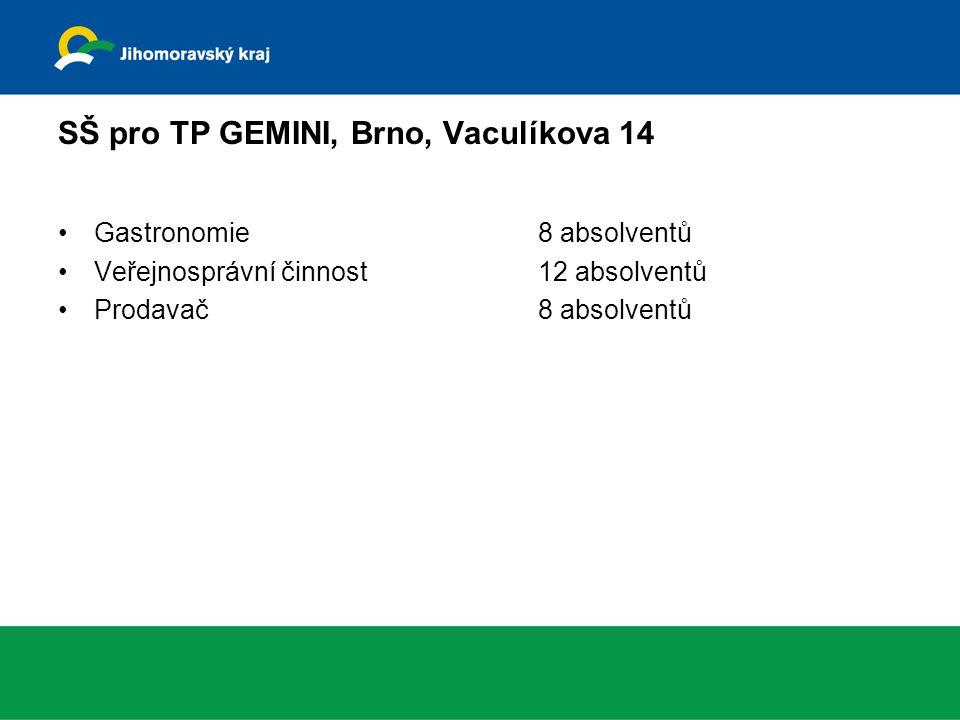 SŠ pro TP GEMINI, Brno, Vaculíkova 14 Gastronomie8 absolventů Veřejnosprávní činnost12 absolventů Prodavač8 absolventů