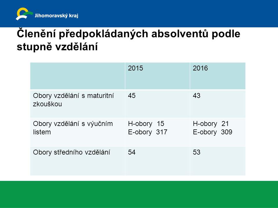 Členění předpokládaných absolventů podle stupně vzdělání 20152016 Obory vzdělání s maturitní zkouškou 4543 Obory vzdělání s výučním listem H-obory 15