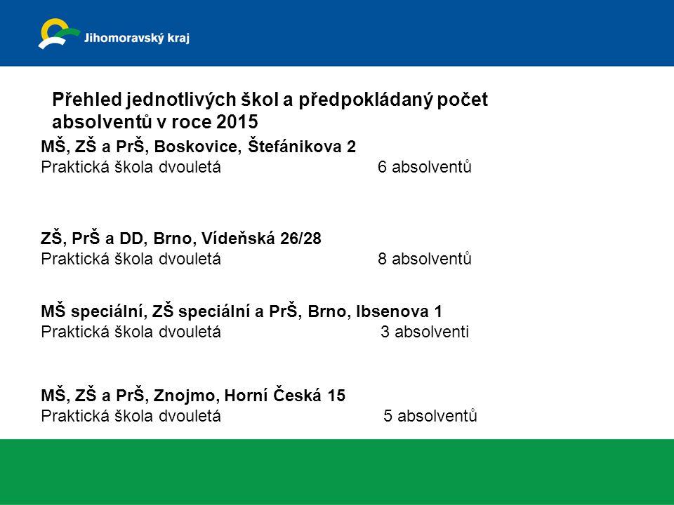 MŠ, ZŠ a PrŠ, Boskovice, Štefánikova 2 Praktická škola dvouletá6 absolventů Přehled jednotlivých škol a předpokládaný počet absolventů v roce 2015 ZŠ,
