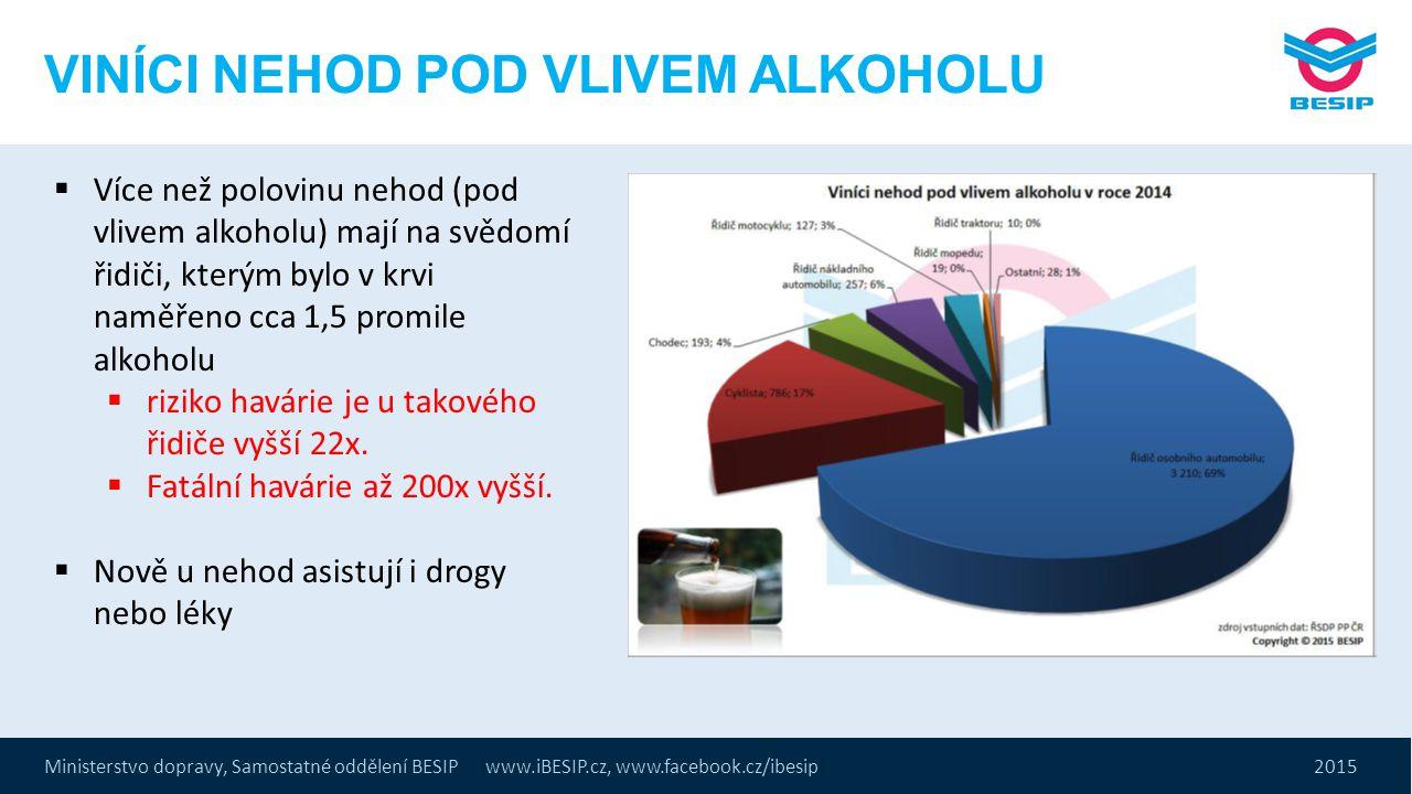 Ministerstvo dopravy, Samostatné oddělení BESIP www.iBESIP.cz, www.facebook.cz/ibesip 2015 VINÍCI NEHOD POD VLIVEM ALKOHOLU  Více než polovinu nehod